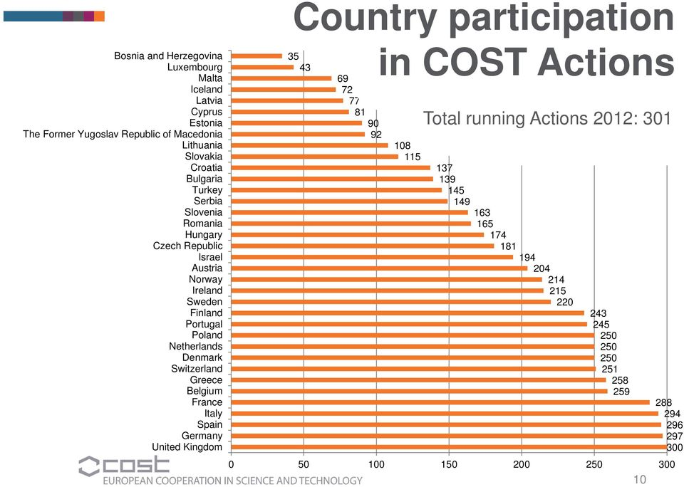 Switzerland Greece Belgium France Italy Spain Germany United Kingdom Country participation 35 43 69 72 77 81 90 92 in COST Actions 108 115 Total