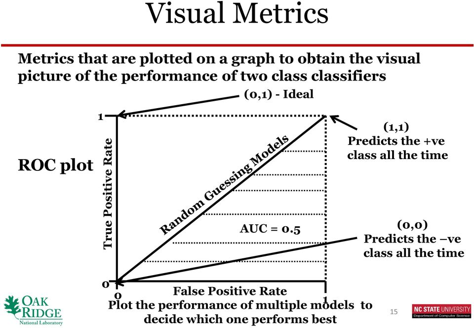 5 (1,1) Predicts the +ve class all the time (0,0) Predicts the ve class all the time 0 0