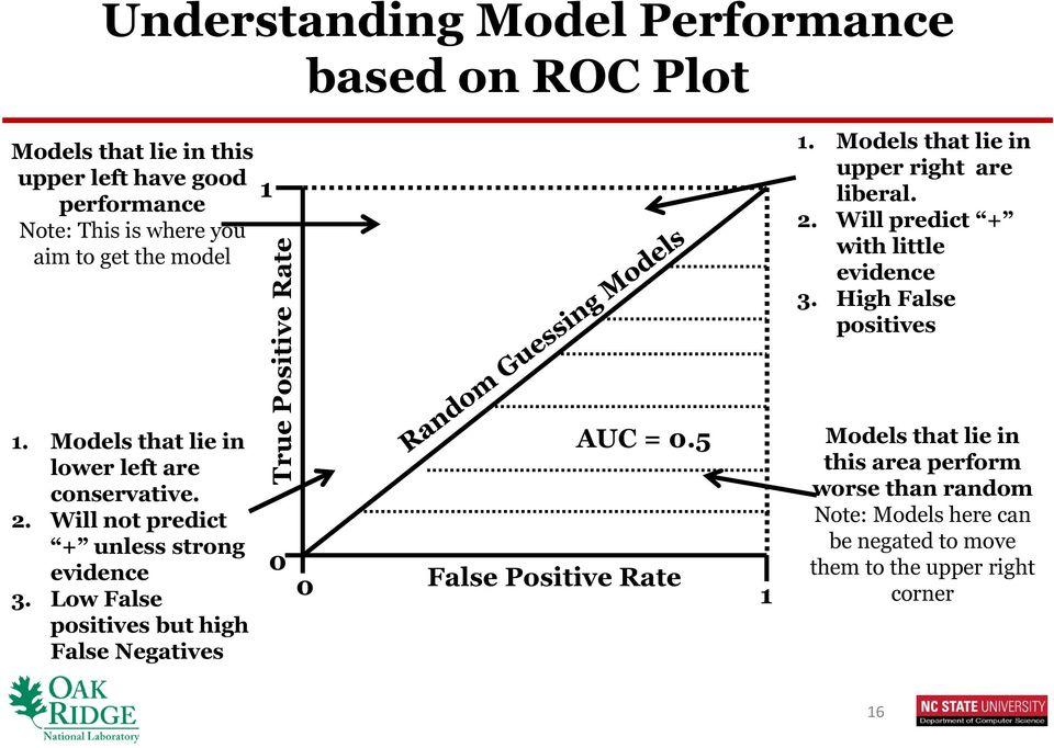 Low False positives but high False Negatives 1 True Positive Rate 0 0 AUC = 0.5 False Positive Rate 1 1. Models that lie in upper right are liberal.