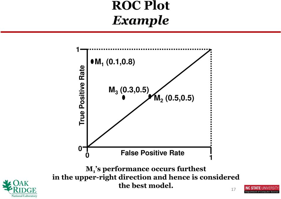 5) 0 0 False Positive Rate M 1 s performance occurs