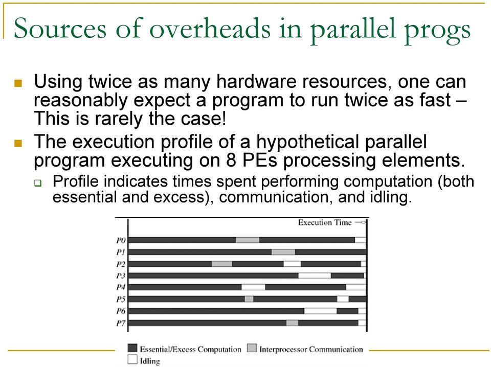The execution profile of a hypothetical parallel program executing on 8 PEs processing