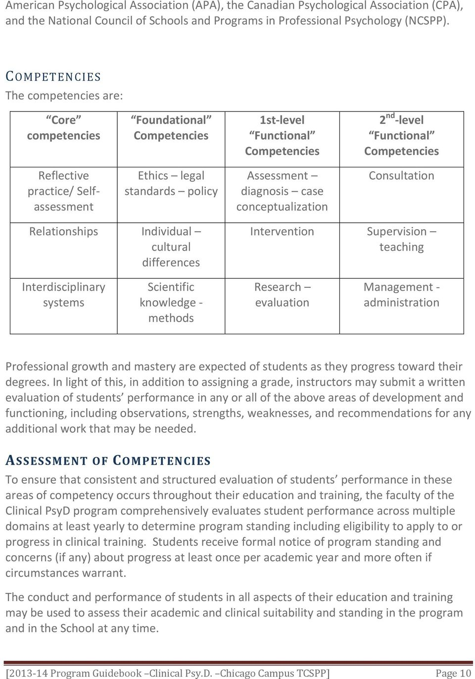standards policy Assessment diagnosis case conceptualization Consultation Relationships Individual cultural differences Intervention Supervision teaching Interdisciplinary systems Scientific