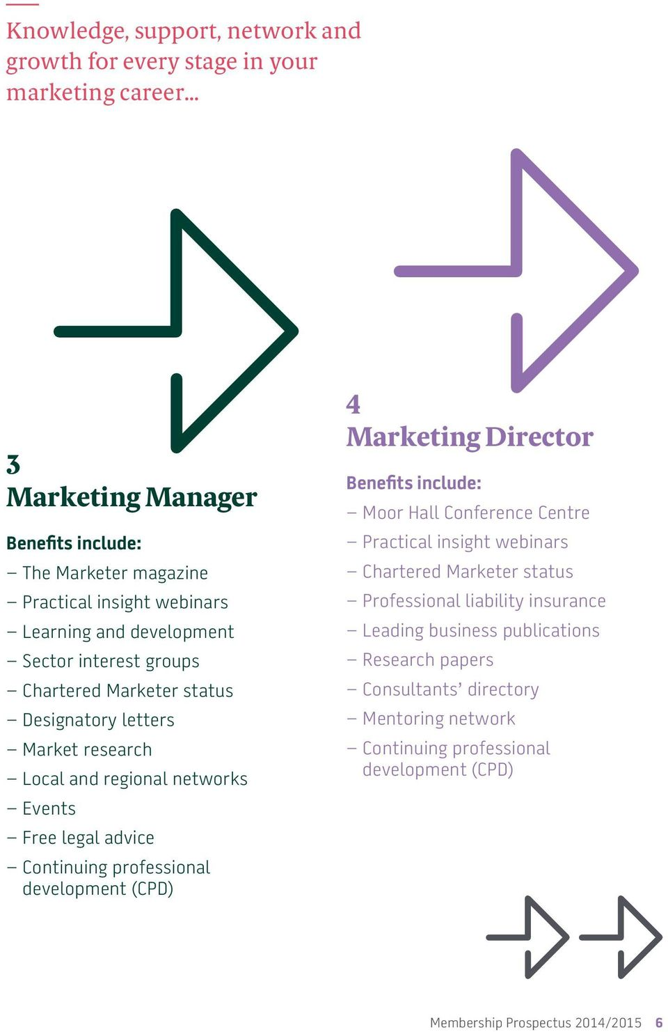 Continuing professional development (CPD) 4 Marketing Director Benefits include: Moor Hall Conference Centre Practical insight webinars Chartered Marketer status