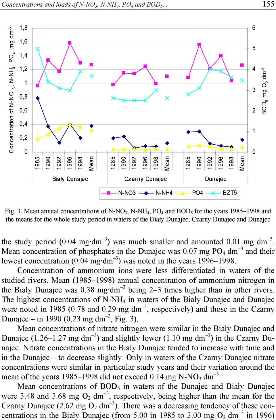 annual concentrations of N-NO 3, N-NH 4, PO 4 and BOD 5 for the years and the means for the whole study period in waters of the Biały Dunajec, Czarny Dunajec and Dunajec the study period (0.