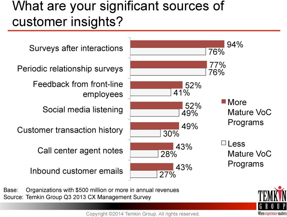 Customer transaction history Call center agent notes Inbound customer emails 52% 41% 52% 49% 49% 30% 43% 28% 43% 27%
