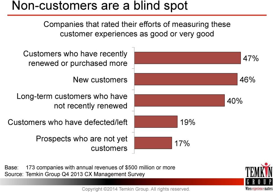 have not recently renewed 40% 47% 46% Customers who have defected/left Prospects who are not yet customers 19%