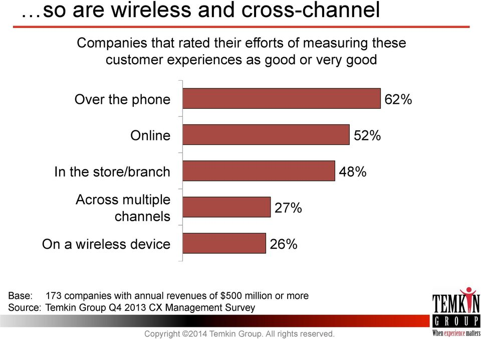 48% 52% Across multiple channels On a wireless device 27% 26% Base: 173 companies with