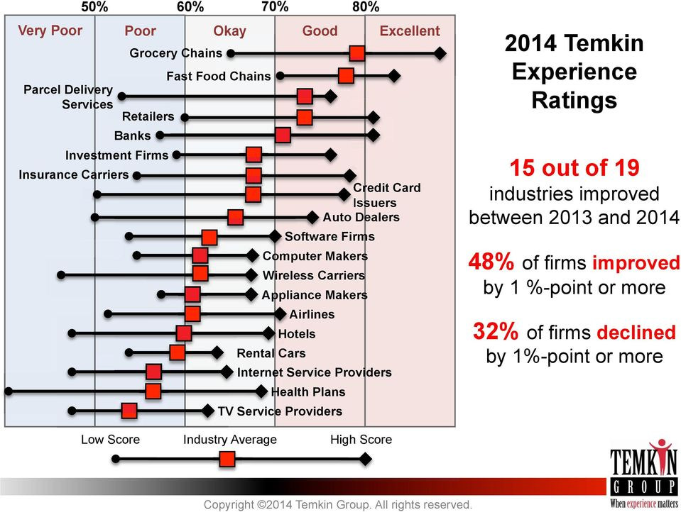 Hotels Rental Cars Internet Service Providers Health Plans TV Service Providers 2014 Temkin Experience Ratings 15 out of 19 industries