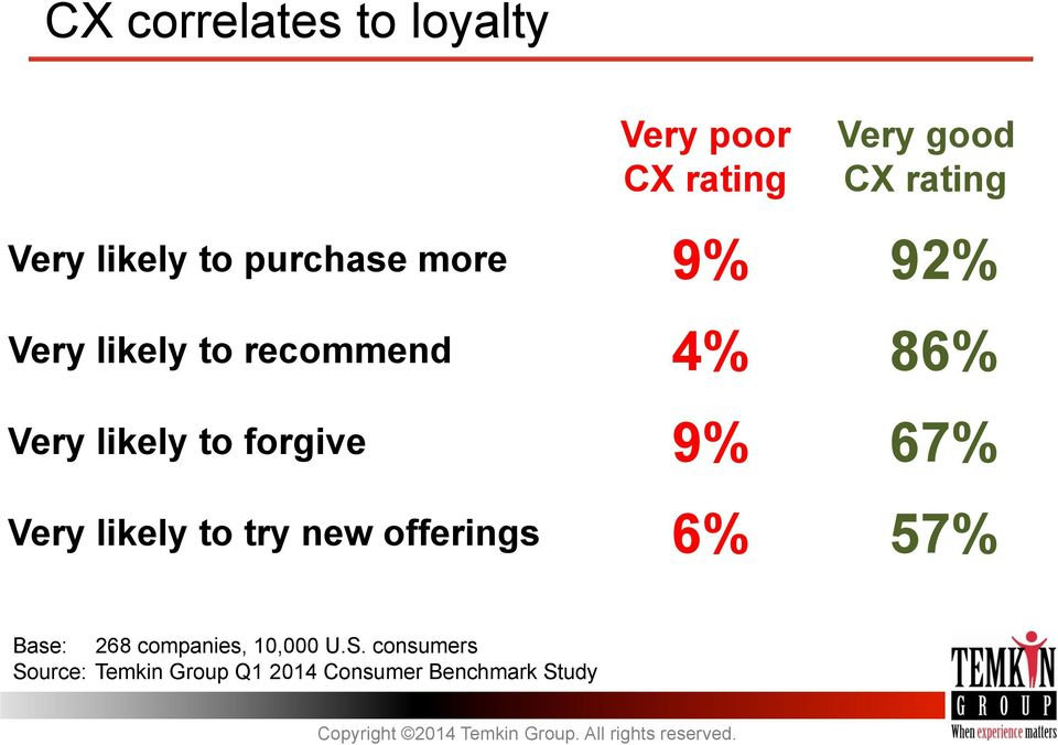 to forgive 9% 67% Very likely to try new offerings 6% 57% Base: 268