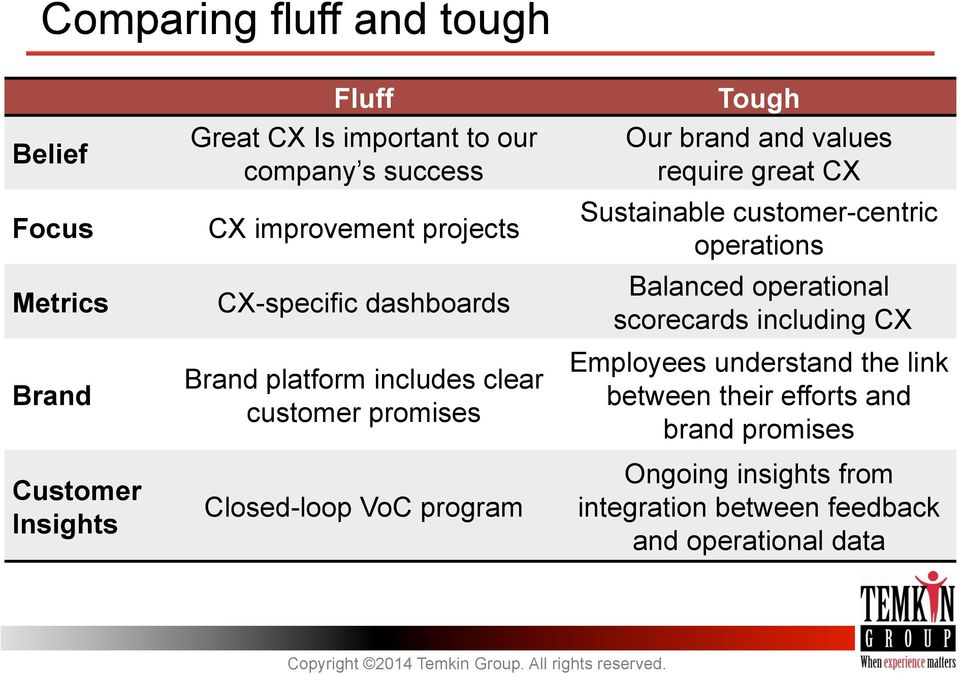brand and values require great CX Sustainable customer-centric operations Balanced operational scorecards including CX Employees
