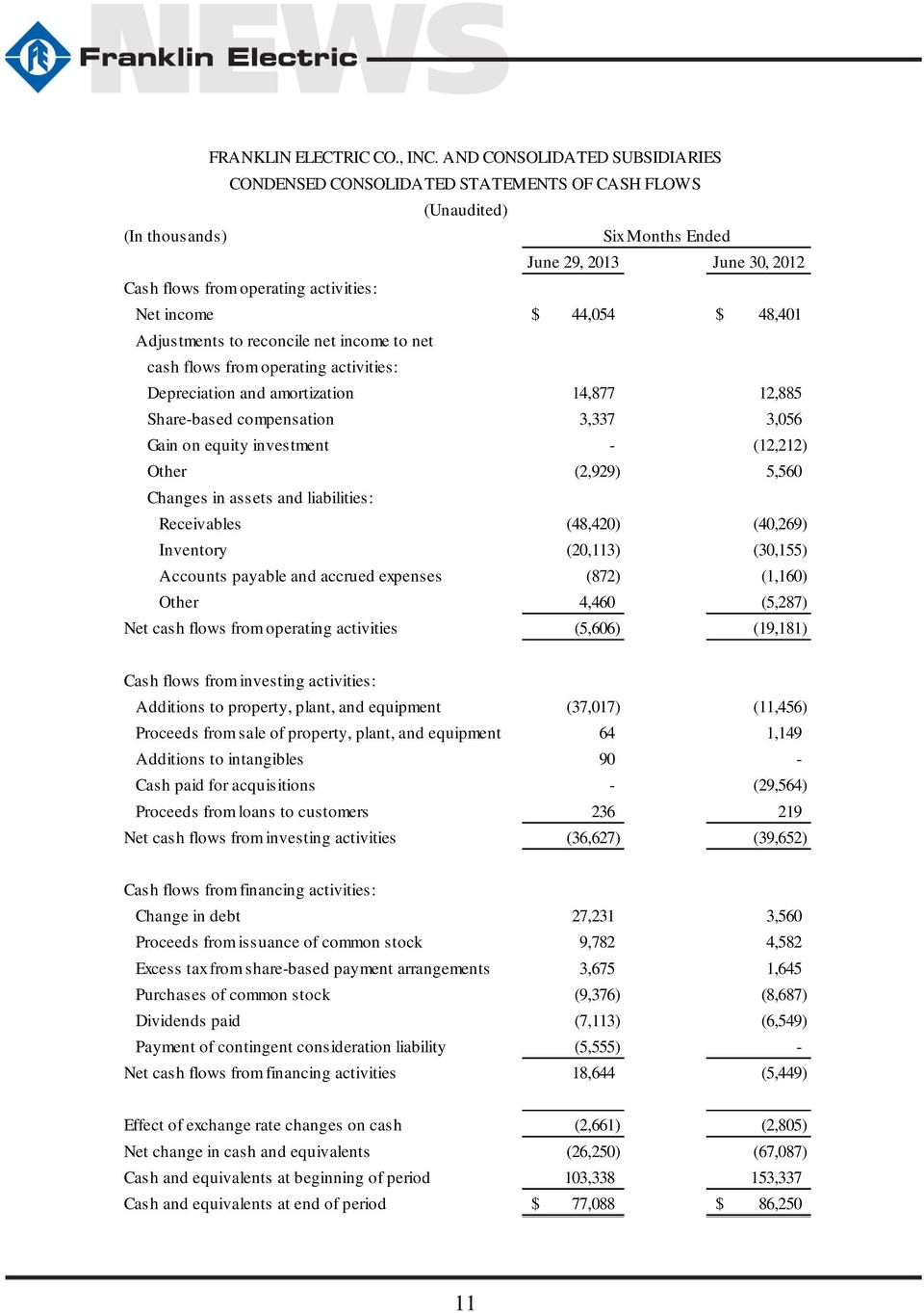net income to net cash flows from operating activities: Depreciation and amortization 14,877 12,885 Share-based compensation 3,337 3,056 Gain on equity investment - (12,212) Other (2,929) 5,560