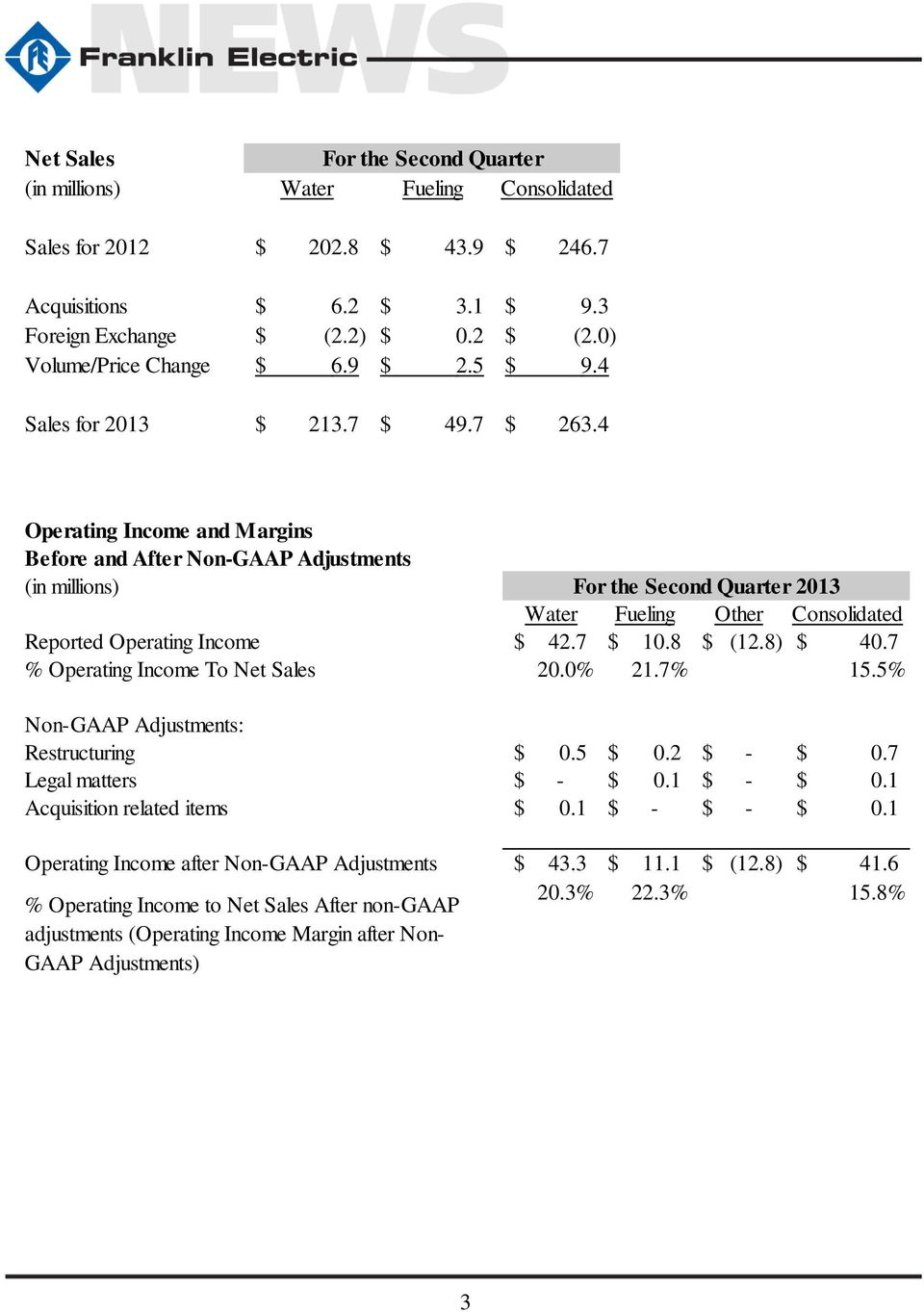 4 Operating Income and Margins Before and After Non-GAAP Adjustments (in millions) For the Second Quarter 2013 Water Fueling Other Consolidated Reported Operating Income $ 42.7 $ 10.8 $ (12.8) $ 40.