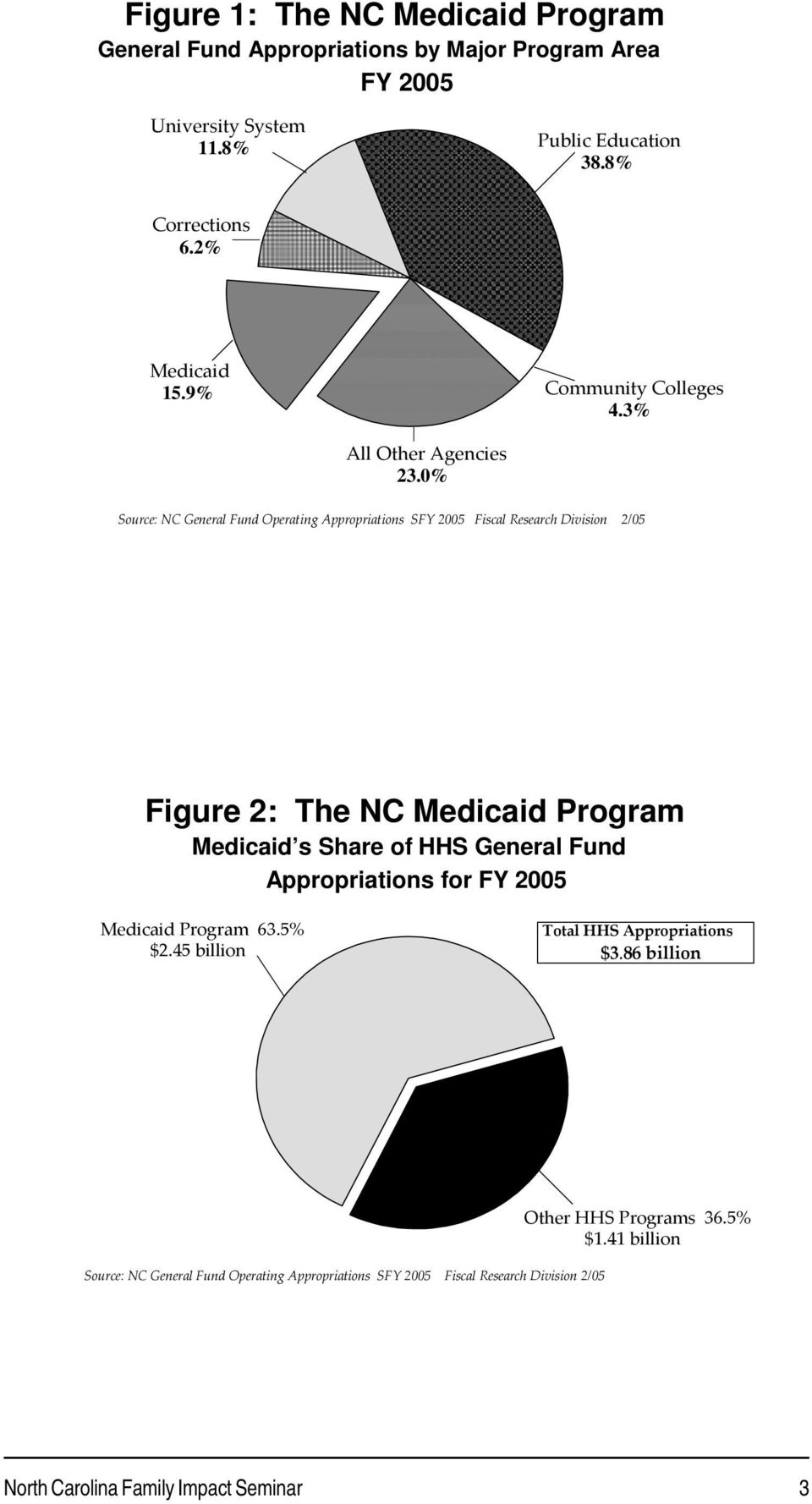 0% Source: NC General Fund Operating Appropriations SFY 2005 13/1 Figure 2: The NC Medicaid Program Medicaid s Share of HHS General Fund
