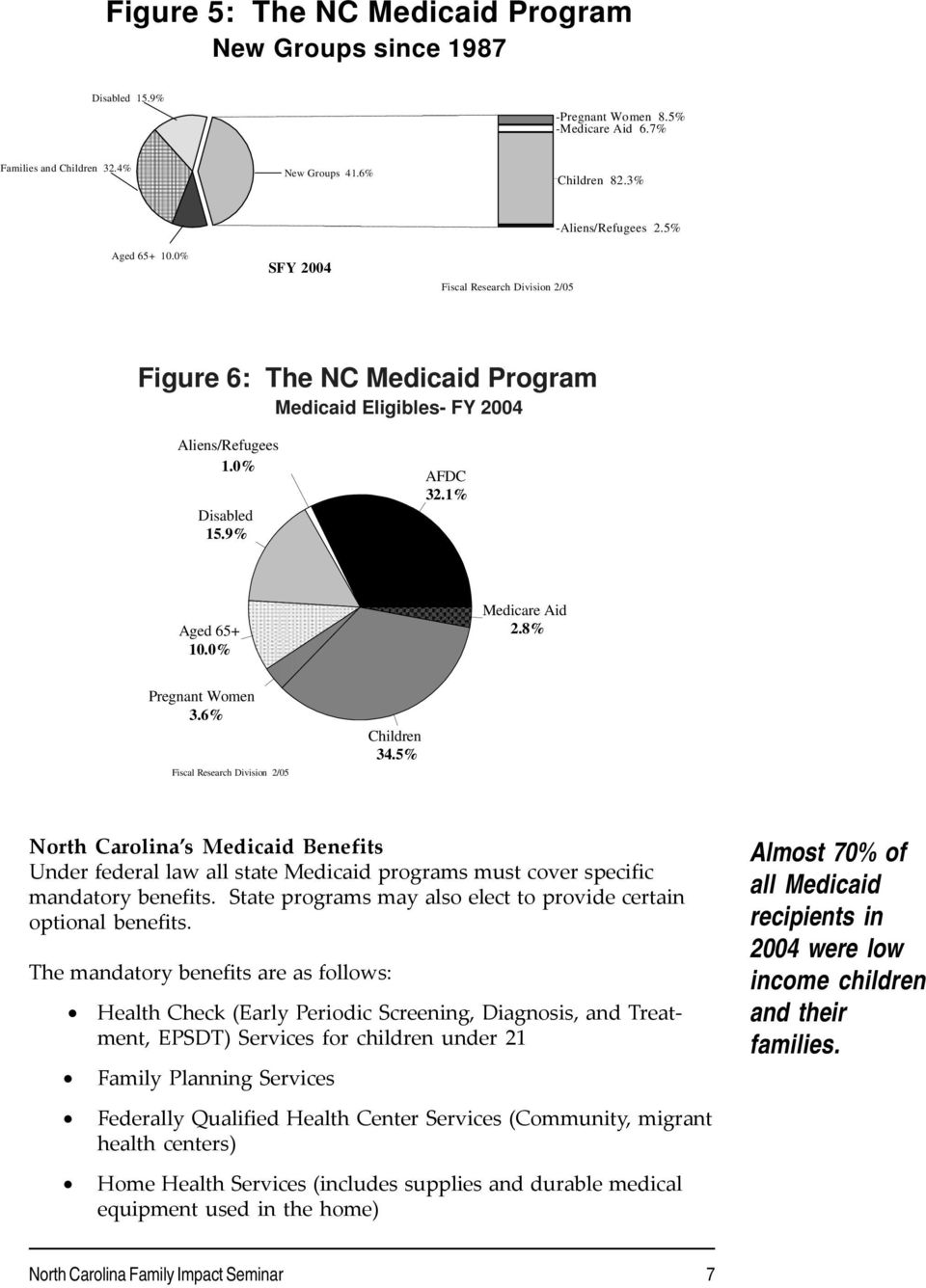 6% Children 34.5% North Carolina s Medicaid Benefits Under federal law all state Medicaid programs must cover specific mandatory benefits.