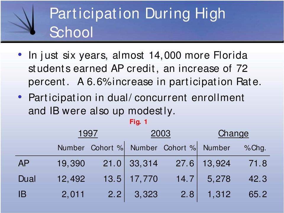 Participation in dual/concurrent enrollment AP Dual IB and IB were also up modestly.