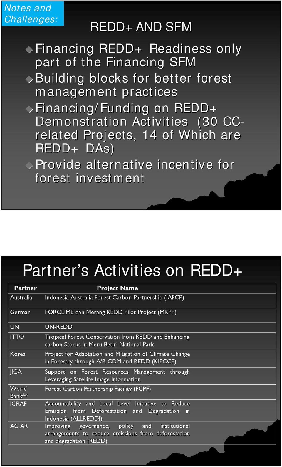 Carbon Partnership (IAFCP) German FORCLIME dan Merang REDD Pilot Project (MRPP) UN ITTO Korea JICA UN-REDD Tropical Forest Conservation from REDD and Enhancing carbon Stocks in Meru Betiri National