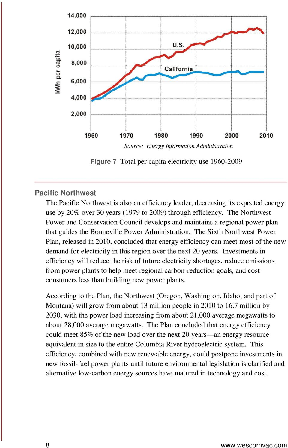 The Sixth Northwest Power Plan, released in 2010, concluded that energy efficiency can meet most of the new demand for electricity in this region over the next 20 years.