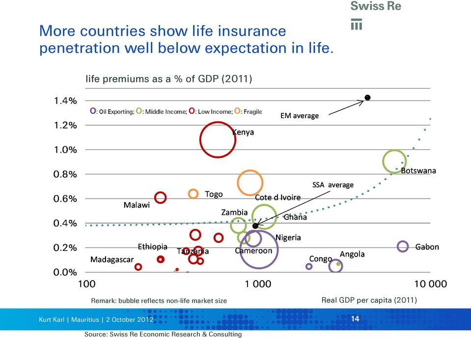 life premiums as a % of GDP (2011) Remark: bubble reflects