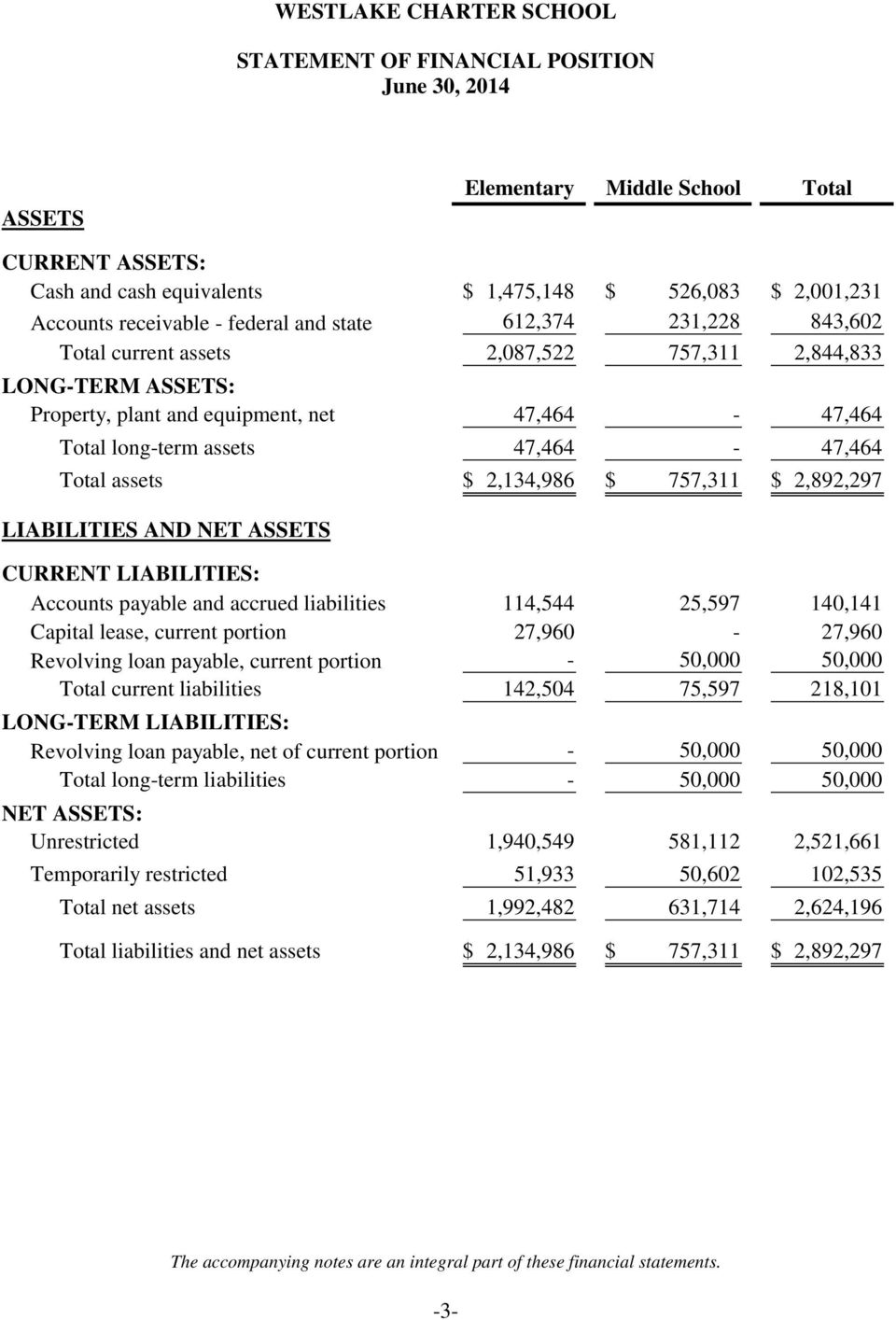 2,134,986 $ 757,311 $ 2,892,297 LIABILITIES AND NET ASSETS CURRENT LIABILITIES: Accounts payable and accrued liabilities 114,544 25,597 140,141 Capital lease, current portion 27,960-27,960 Revolving