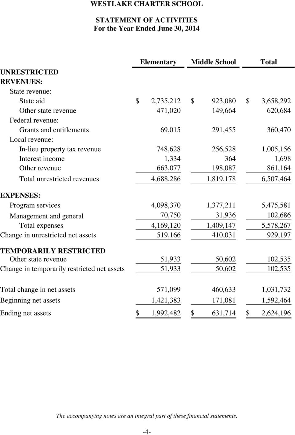 unrestricted revenues 4,688,286 1,819,178 6,507,464 EXPENSES: Program services 4,098,370 1,377,211 5,475,581 Management and general 70,750 31,936 102,686 Total expenses 4,169,120 1,409,147 5,578,267