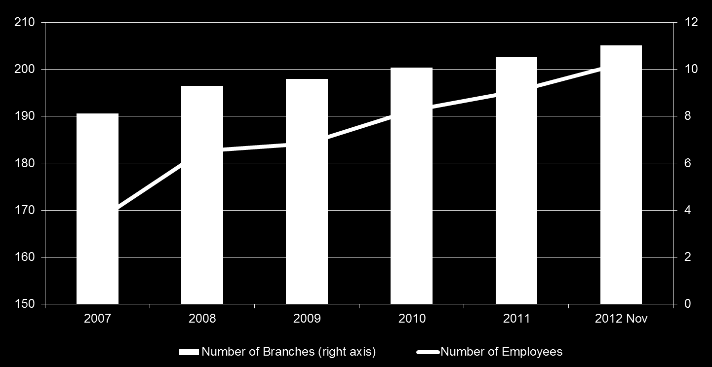 Number of Branches and Employees (thousand)