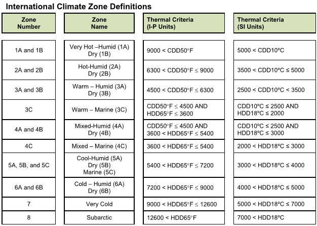 City In Each Climate Zone Zone 1A Miami, FL Zone 2A New Orleans, LA Zone 3B San Jose, CA Zone 4C Portland, OR Zone 5B