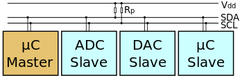 Objective: This application note will serve as a basis for using I 2 C to communicate with many different devices, including but not limited to LCDs, sensors, digital-to-analog converters.