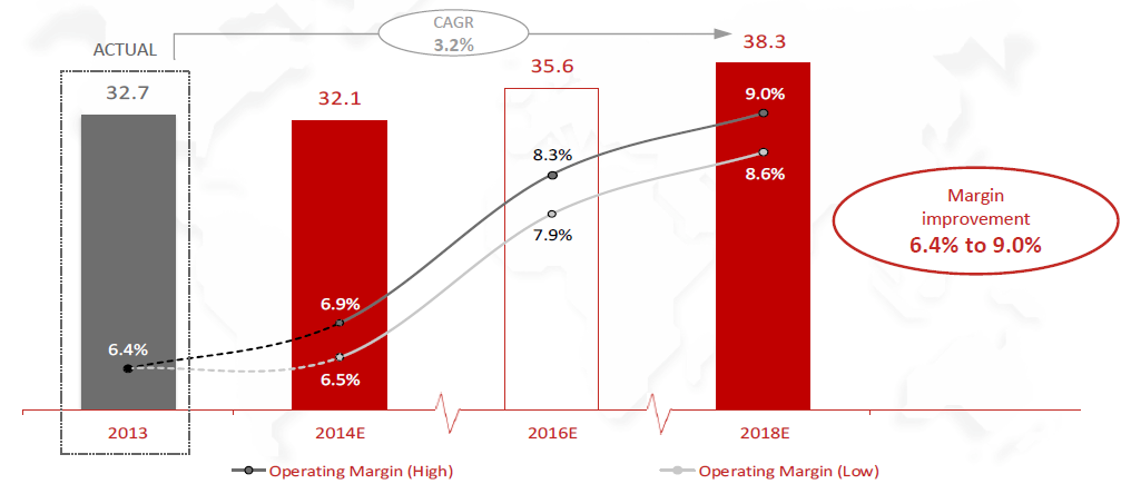 CNH Industrial 2014-18 Business Plan Industrial activities Sales and Operating Margin (USD billions) Operating Margin increases 2.