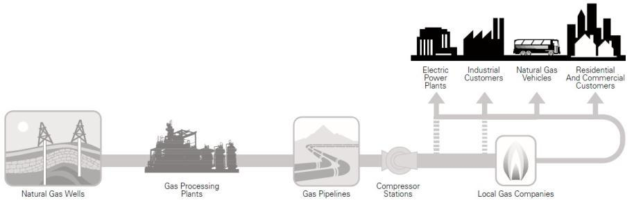 Overview: Understanding Natural Gas Value Chain Key to Power-Gas Integration Simplified