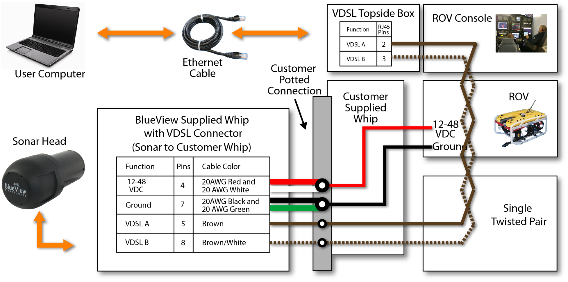 P Series With Vdsl Sonar User Handbook Pdf Wiring Diagram Integrate Through Rov System Figure Shows Typical Integration Into