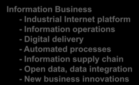 Product Business Implementation Business Maintenance Business Outsourcing Business Information Business - Industrial Internet platform -