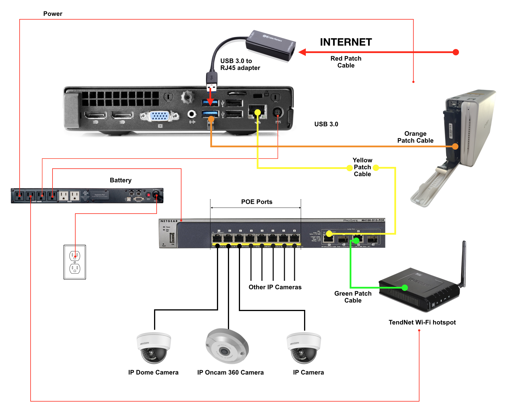 Subway Surveillance System Installation Registration Guide Usb Input Adapter Wiring Diagram Hp Gateway The Yellow Patch Cable Is Connected To Gigabit Uplink Port