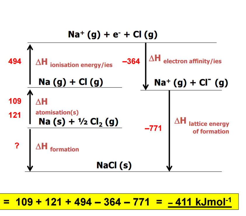 Born Haber Cycles Similar to Hess s Law cycles, a Born Haber cycle is a special type of enthalpy level diagram.