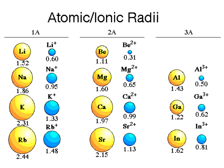 Bonding +ive ions In each case, the ions have exactly the same electronic structure - they are said to be isoelectronic. However, the number of protons in the nucleus of the ions is increasing.