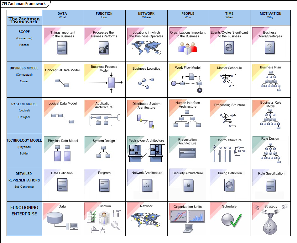 Mdg technology for zachman framework user guide pdf the zachman framework interface diagram 11 31 the zachman framework interface diagram the zachman framework is wajeb Image collections