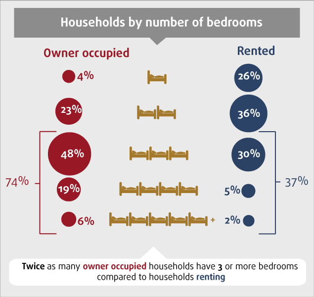 Private rental delivers a different size of home > Bedroom numbers drive rents and pricing levels > Private rented sector