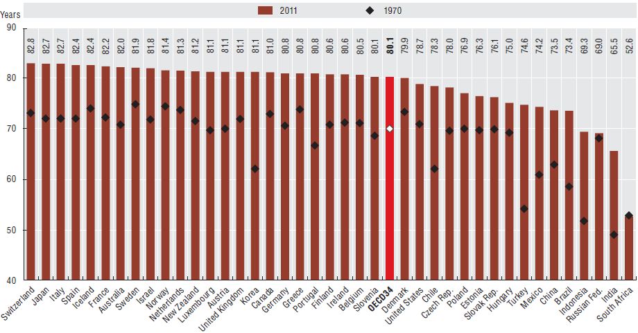 Life Expectancy Exceeds 80 on average for OECD countries Source: