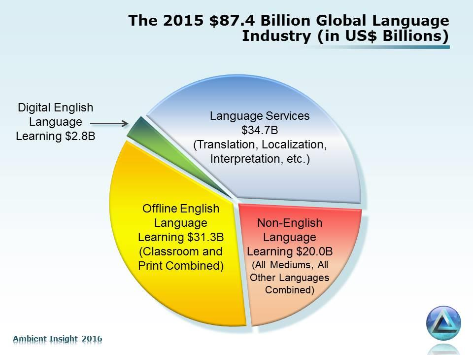 language learning products have remained steady (so far). The factors contributing to the steady expenditures are different in each country and are subject to change as economic conditions evolve.
