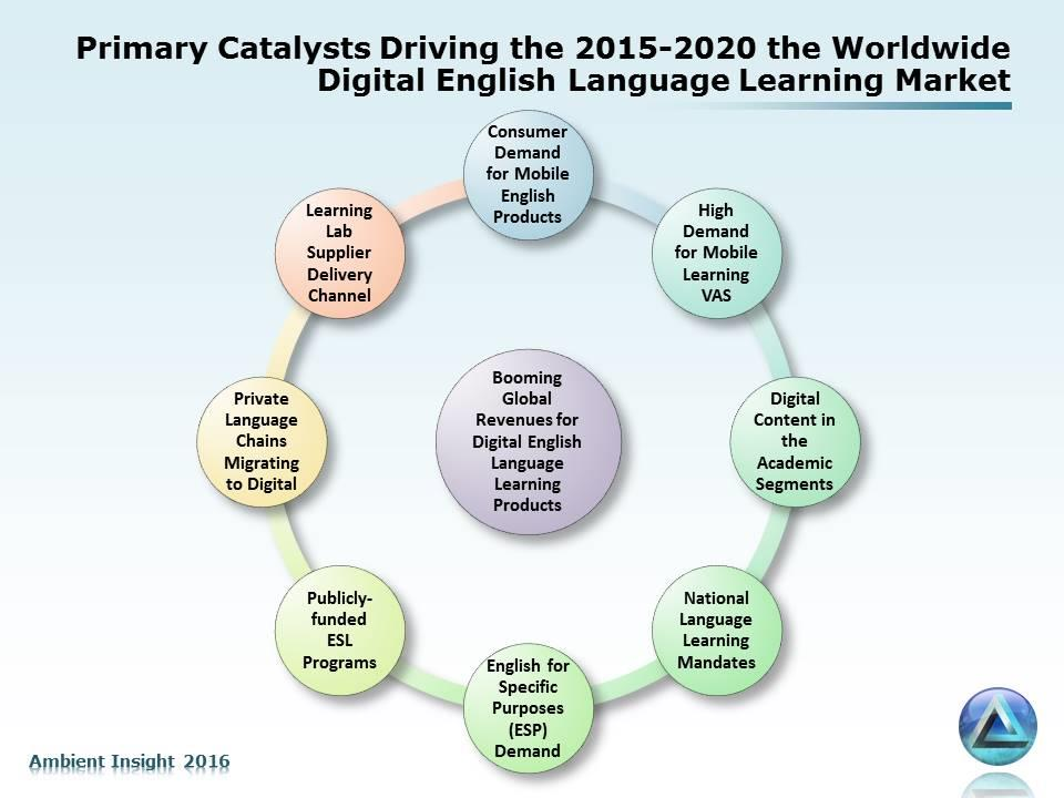 The Major Catalysts There are several convergent catalysts driving the digital English language learning market across the globe: Consumer demand for mobile digital English language learning products