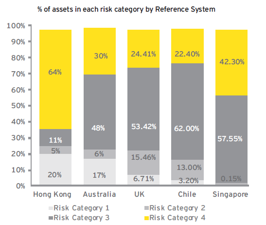 Most members chose their asset allocation (2010 data) MPF members are overweight in high risk and low risk investments which impact volatility and returns
