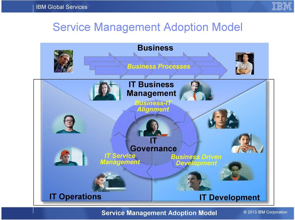 Management Business Business Processes Business-IT Alignment Business Driven