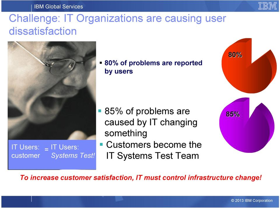 85% of problems are caused by IT changing something Customers become IT