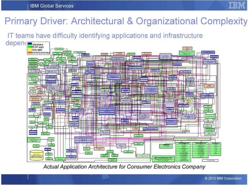 applications infrastructure dependencies Actual