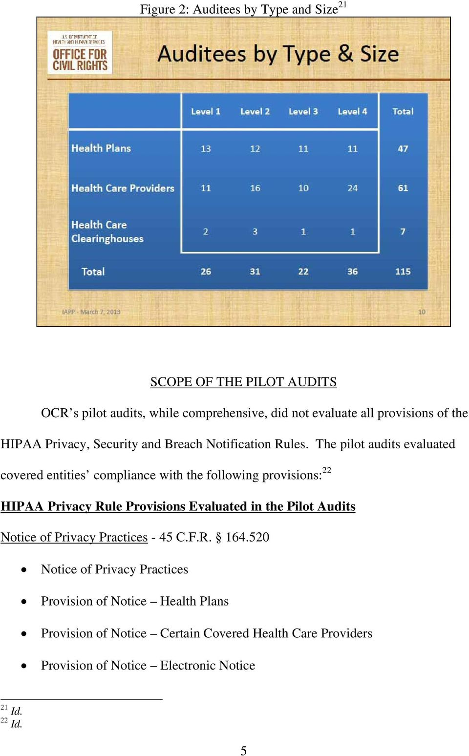 The pilot audits evaluated covered entities compliance with the following provisions: 22 HIPAA Privacy Rule Provisions Evaluated in the Pilot