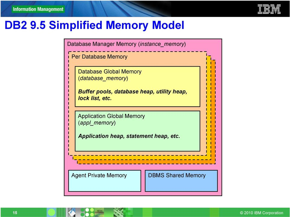 Database Memory Database Global Memory (database_memory) Buffer pools,