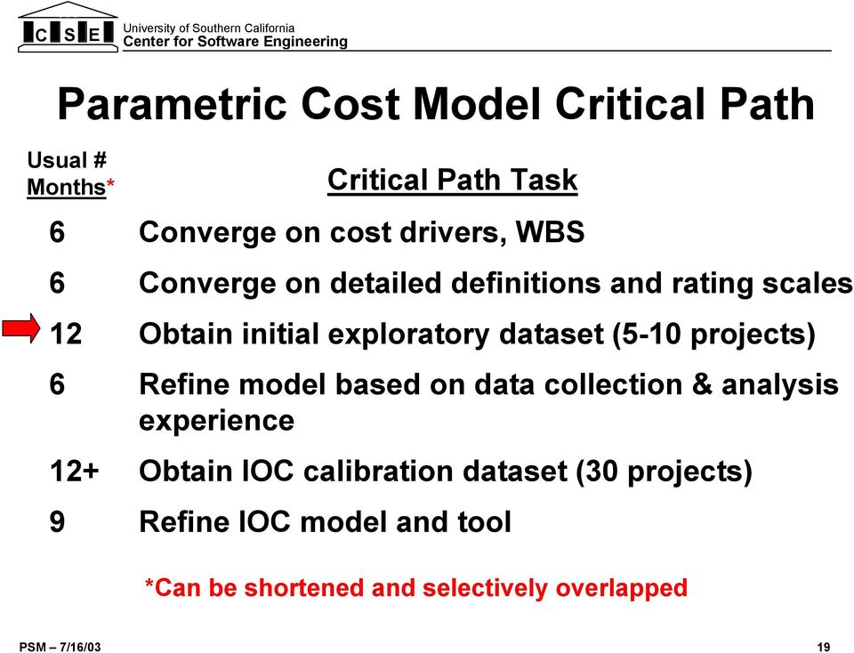 (5-10 projects) 6 Refine model based on data collection & analysis experience 12+ Obtain IOC