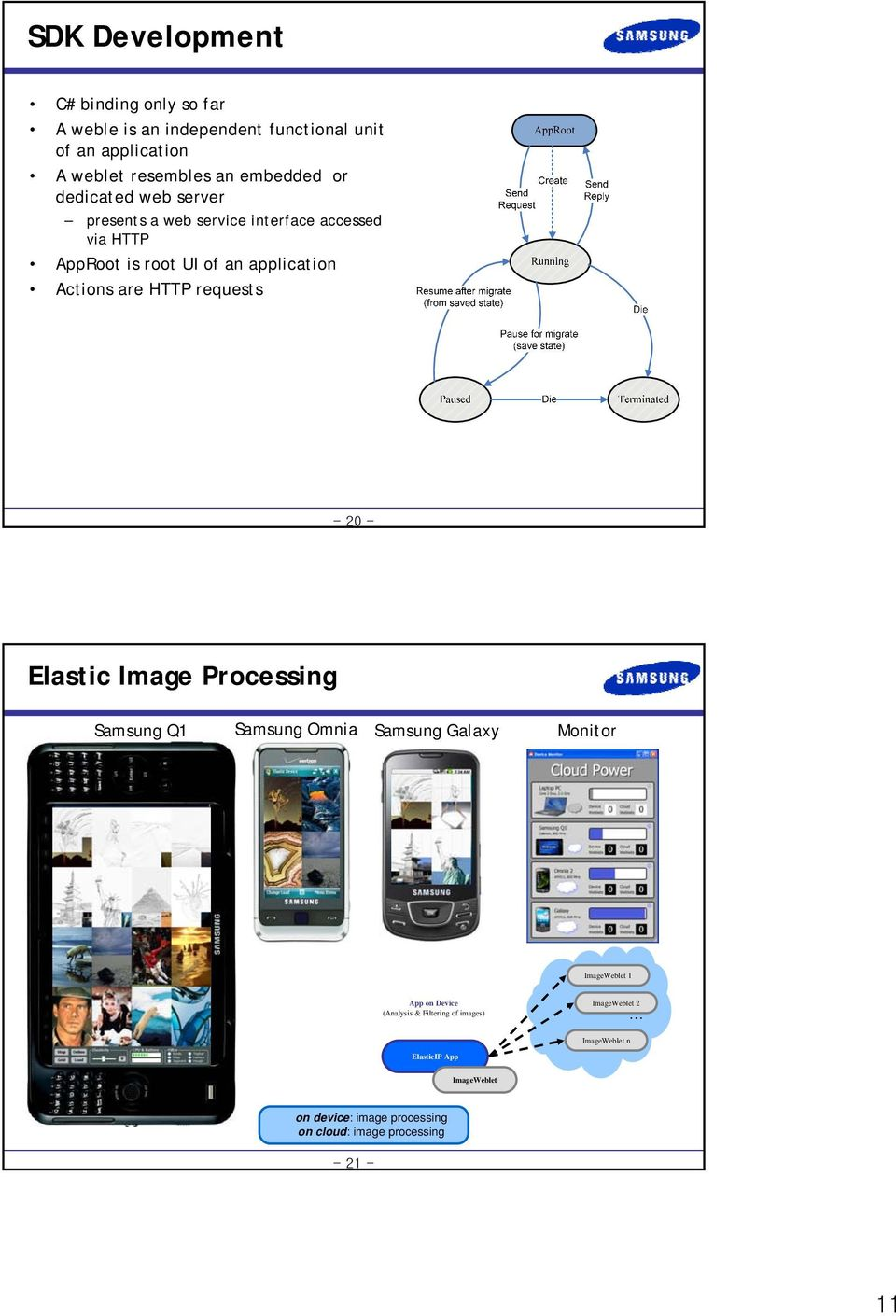 Actions are HTTP requests Elastic Image Processing Samsung Q1 Samsung Omnia Samsung Galaxy Monitor Image 1 App on Device