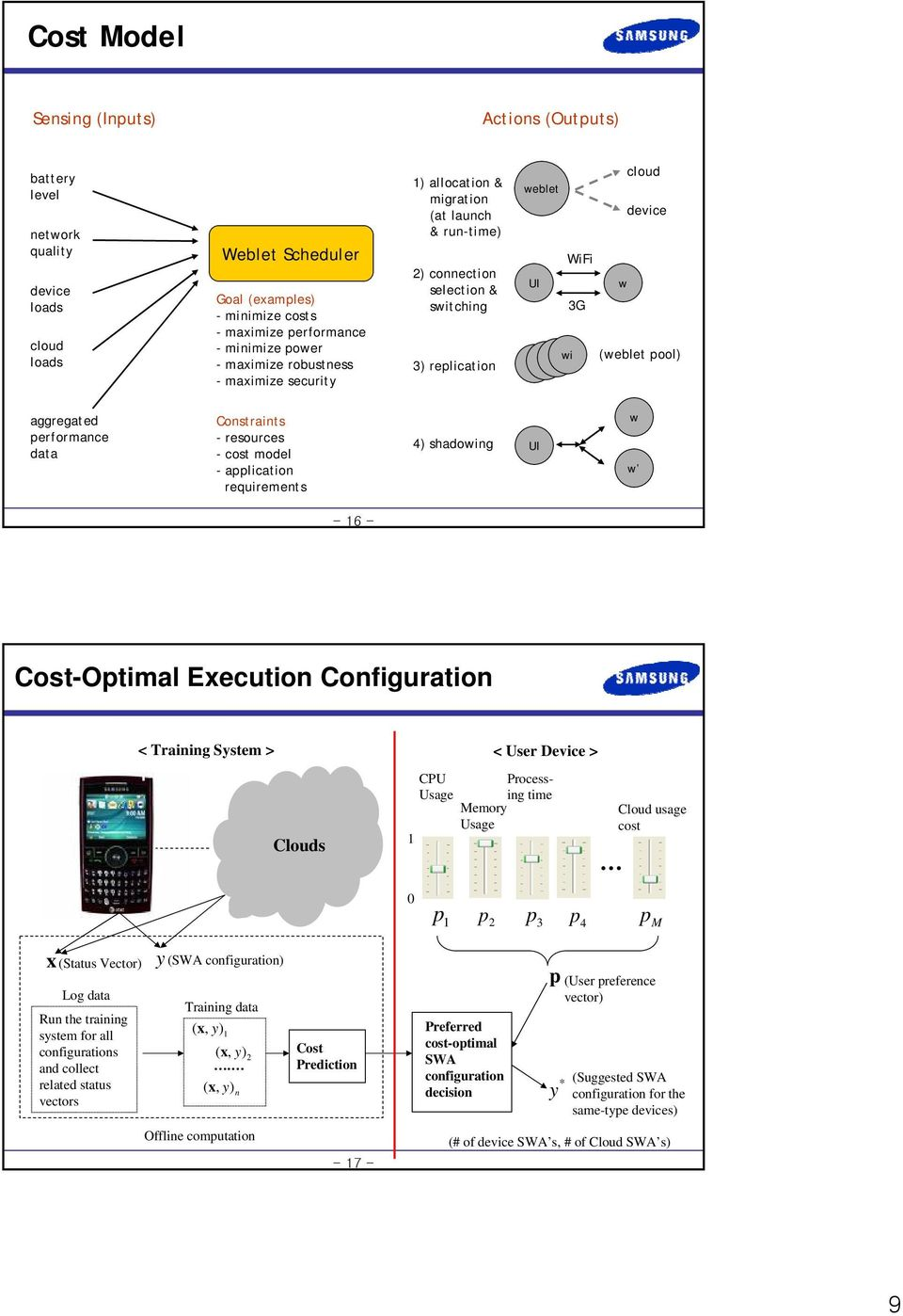 performance data Constraints - resources -cost model - application requirements 4) shadowing UI w w Cost-Optimal Execution Configuration < Training System > < User Device > s -17- CPU Processing time