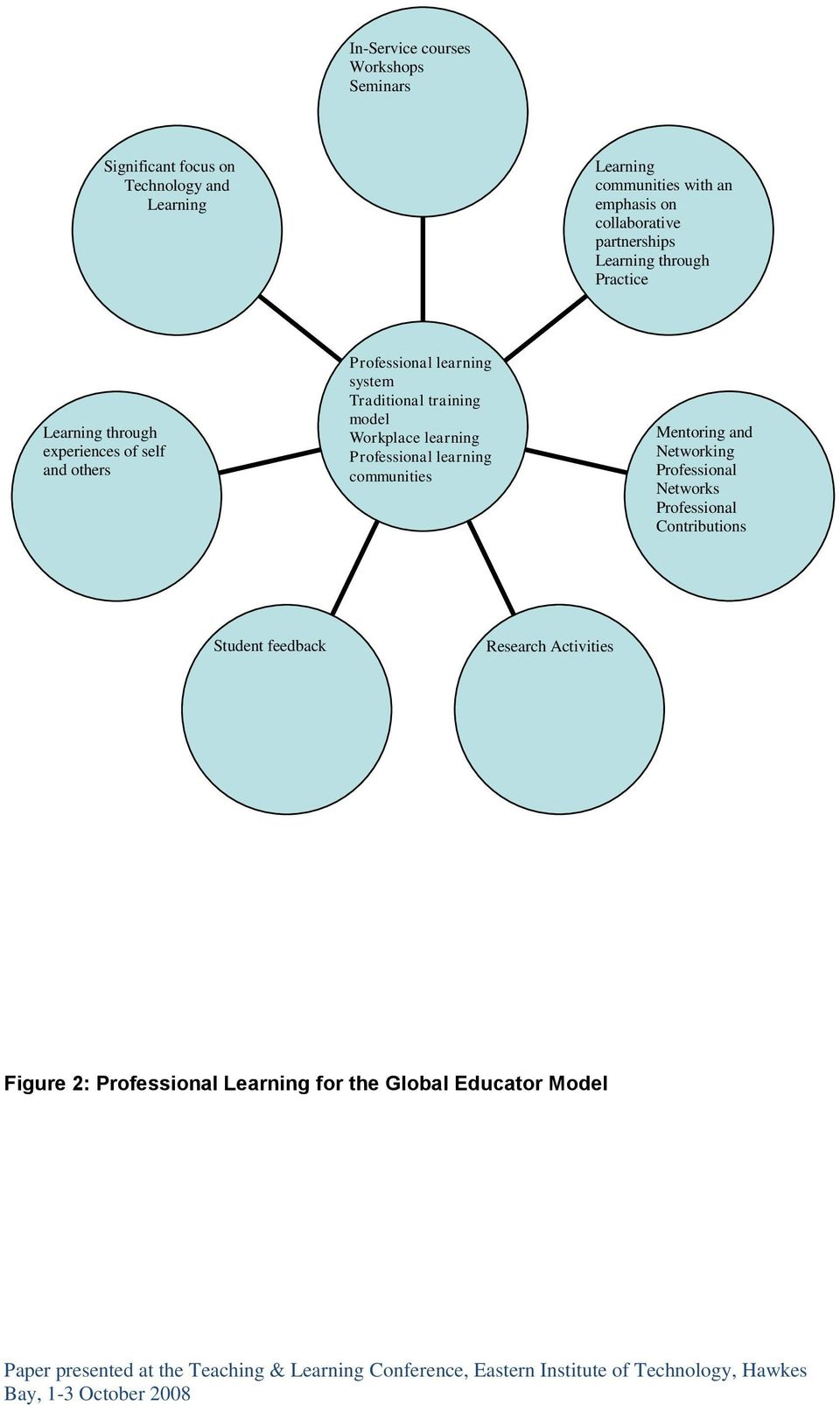 others learning system Traditional training model Workplace learning learning communities Mentoring and