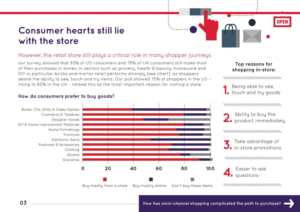 In sectors such as grocery, health & beauty, homeware and DIY in particular, bricks and mortar retail performs strongly (see chart), as shoppers desire the ability to see, touch and try items.